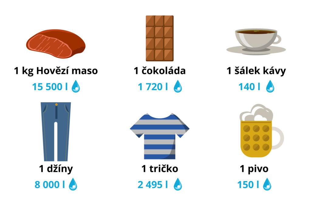 Víte, kolik denně spotřebujete vody? A co je vodní stopa? Přinášíme tipy, jak ji co nejvíce zmenšit